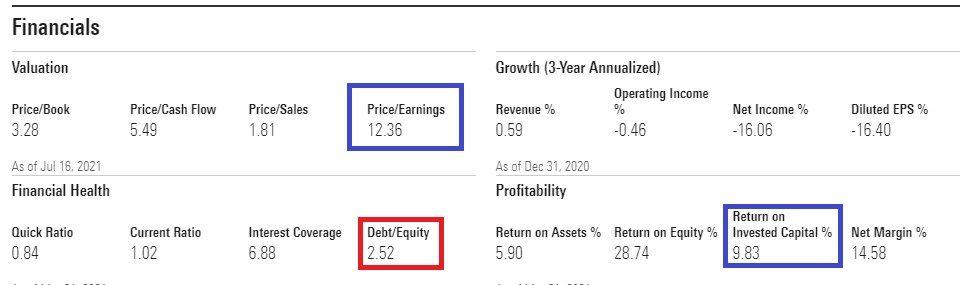 źródło: https://www.morningstar.com/stocks/xnys/vz/financials